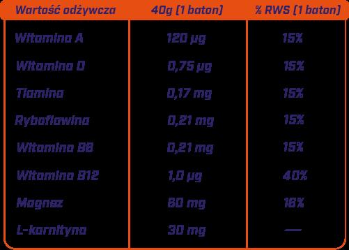 Tabela witamin