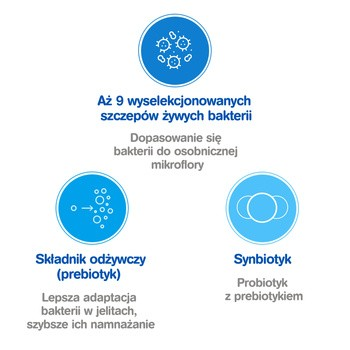 Zestaw 5x Multilac, synbiotyk, kapsułki, 10 szt.
